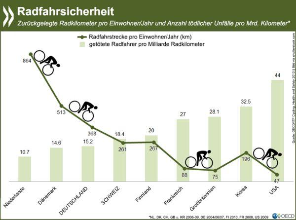 OECD-Statistik Radfahrsicherheit